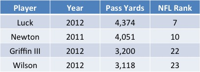 Rookie Pass Yards