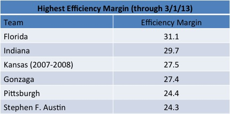 Efficiency Margin 2013 Season
