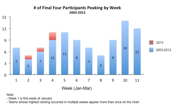 Final Four AP Poll Peak